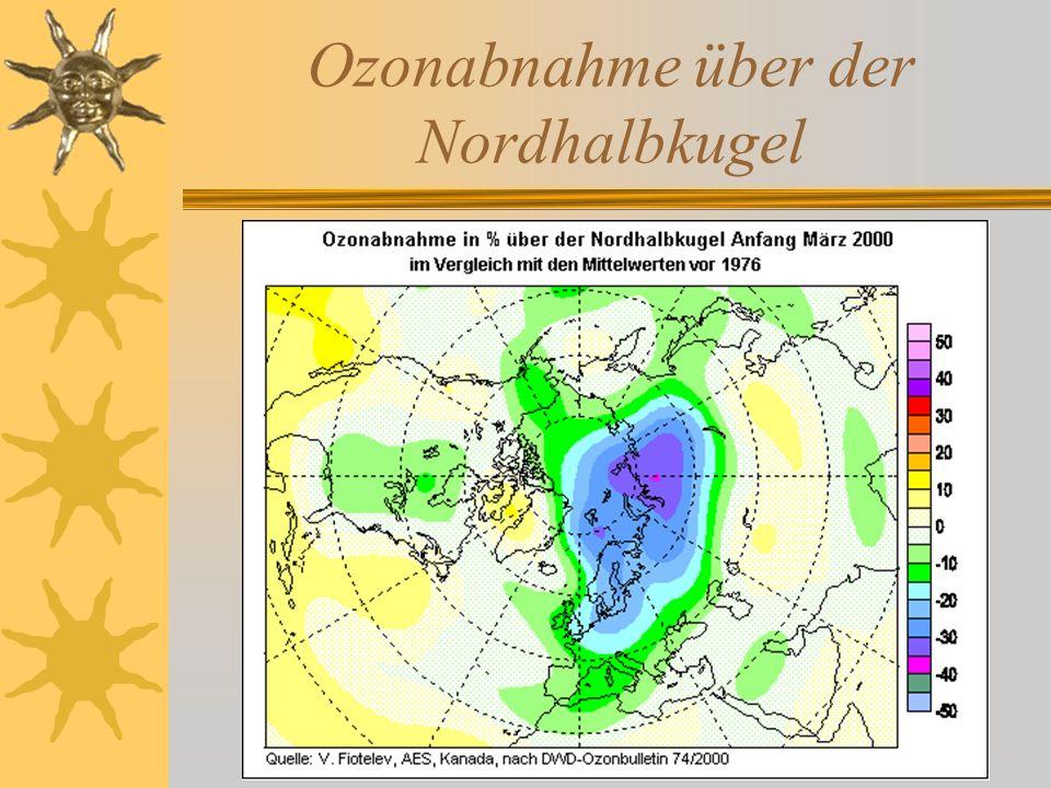 Ozonabnahme über der Nordhalbkugel
