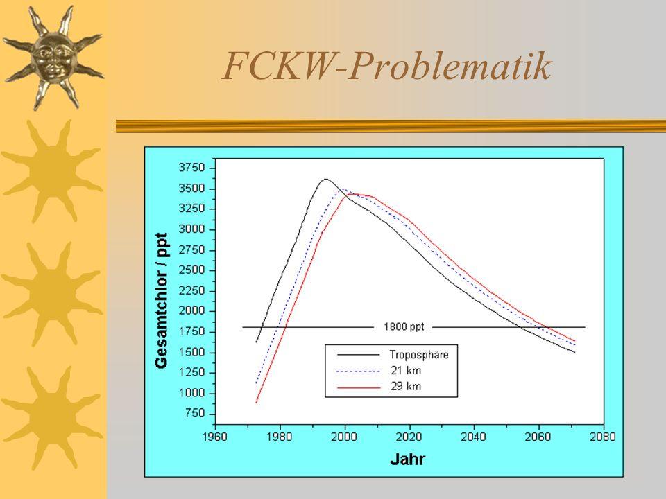 FCKW-Problematik