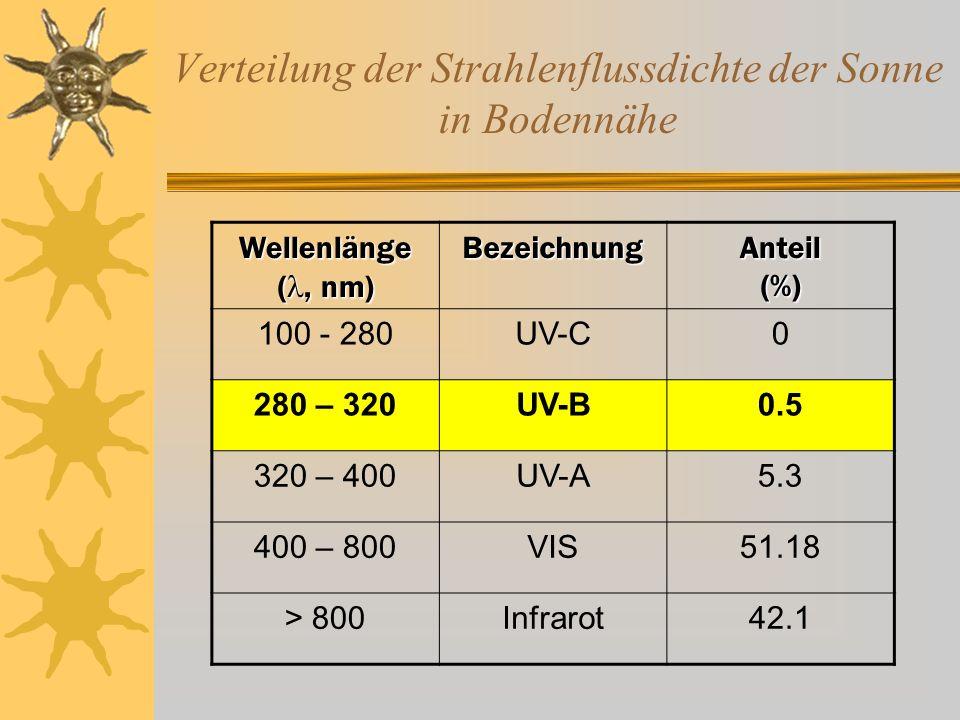 Verteilung der Strahlenflussdichte der Sonne in Bodennähe