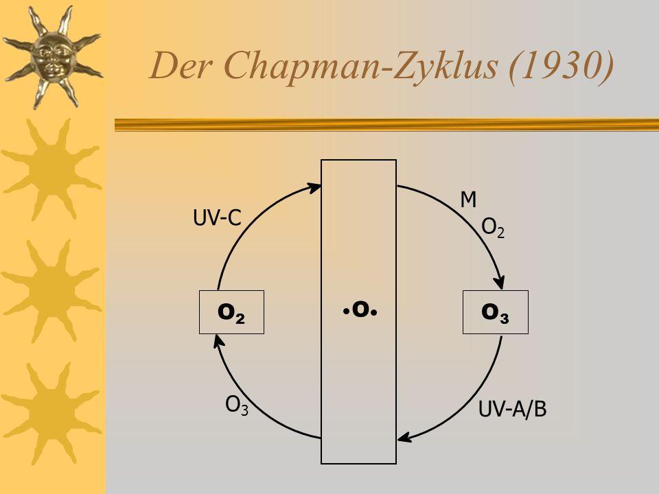 Der Chapman-Zyklus (1930) M UV-C O2 O3 O2 O O3 UV-A/B