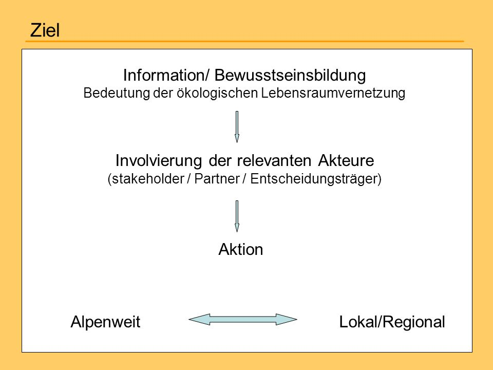 Ziel Information/ Bewusstseinsbildung