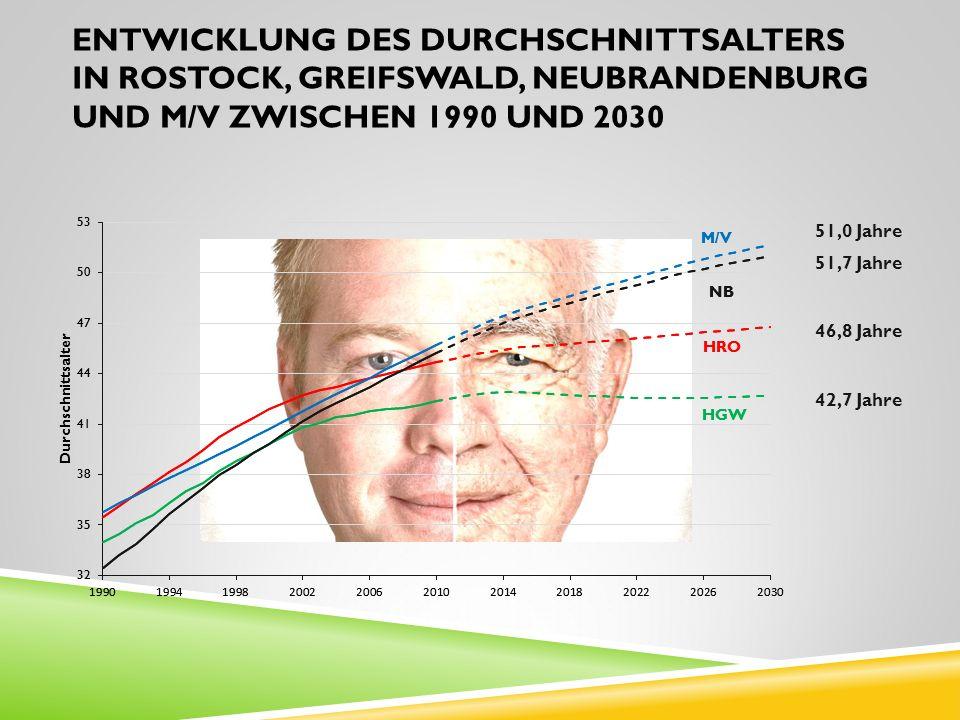 Entwicklung des Durchschnittsalters in Rostock, Greifswald, Neubrandenburg und M/V zwischen 1990 und 2030