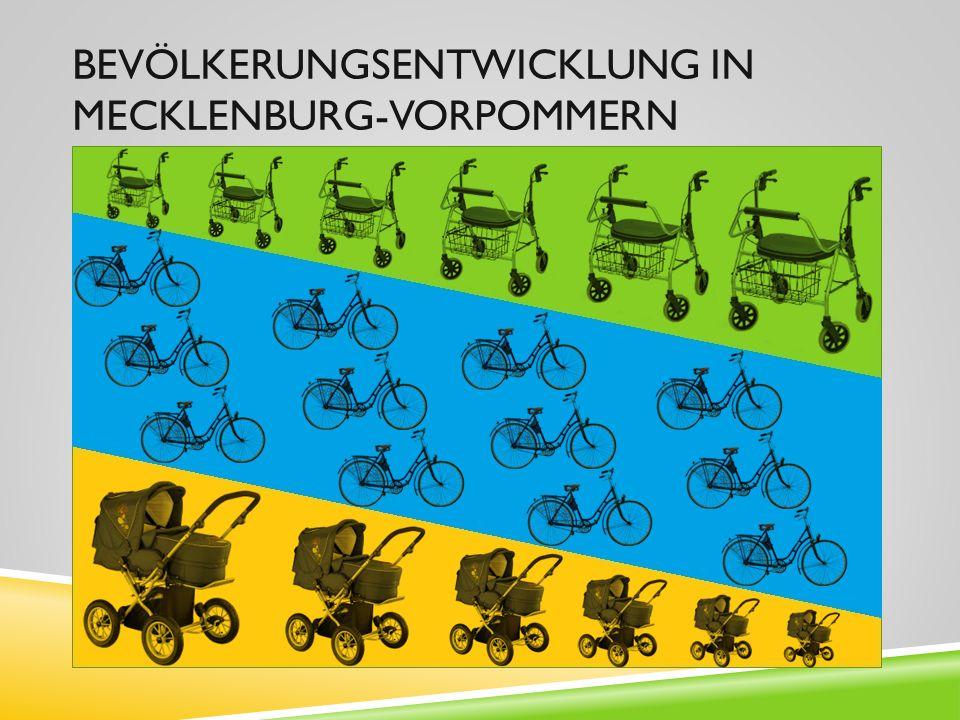Bevölkerungsentwicklung in Mecklenburg-Vorpommern