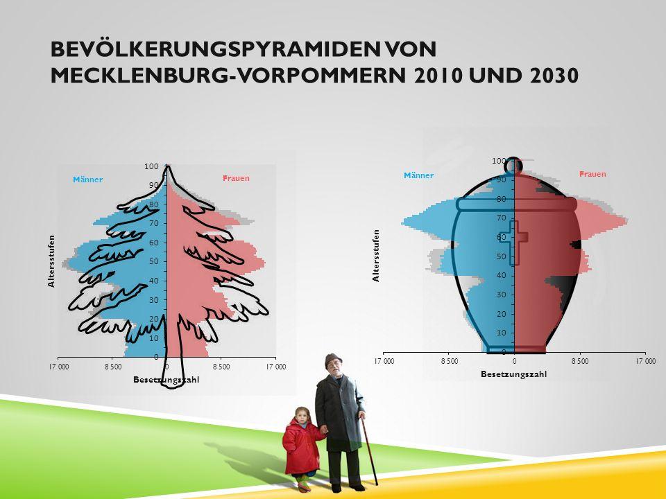 Bevölkerungspyramiden von Mecklenburg-Vorpommern 2010 und 2030