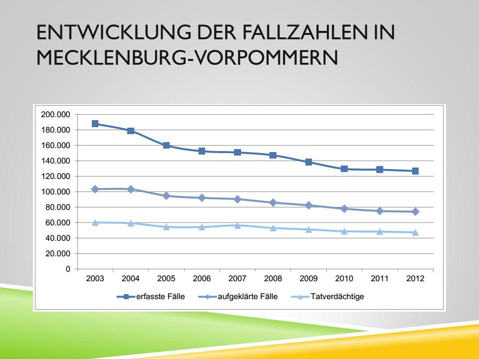 Entwicklung der Fallzahlen in Mecklenburg-Vorpommern