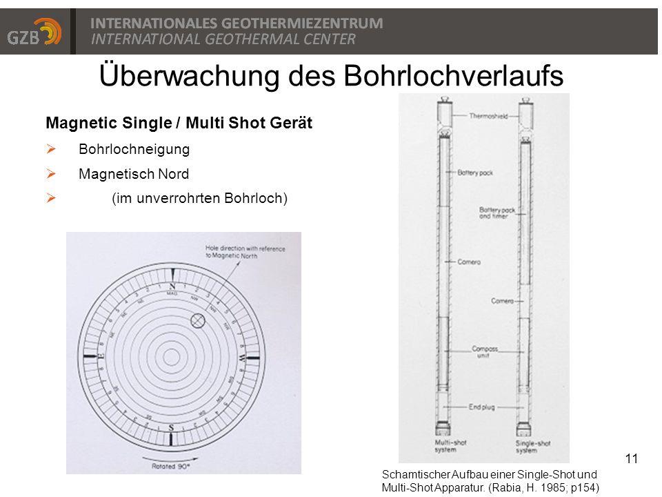 Überwachung des Bohrlochverlaufs