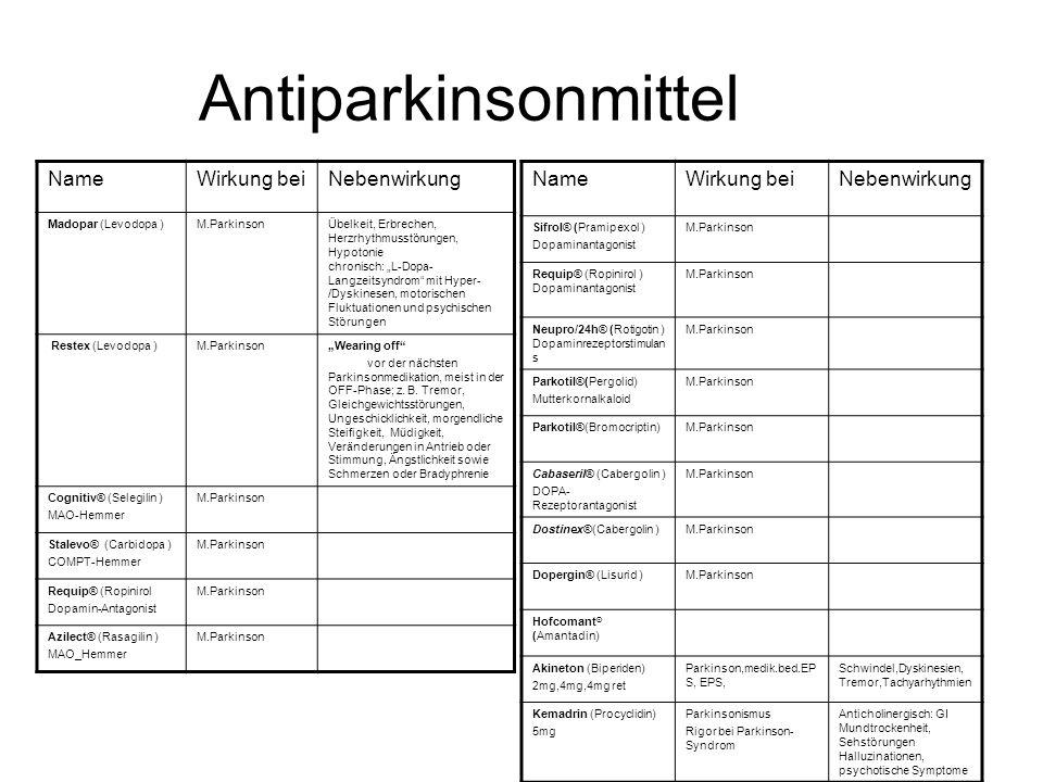 Antiparkinsonmittel Name Wirkung bei Nebenwirkung Name Wirkung bei