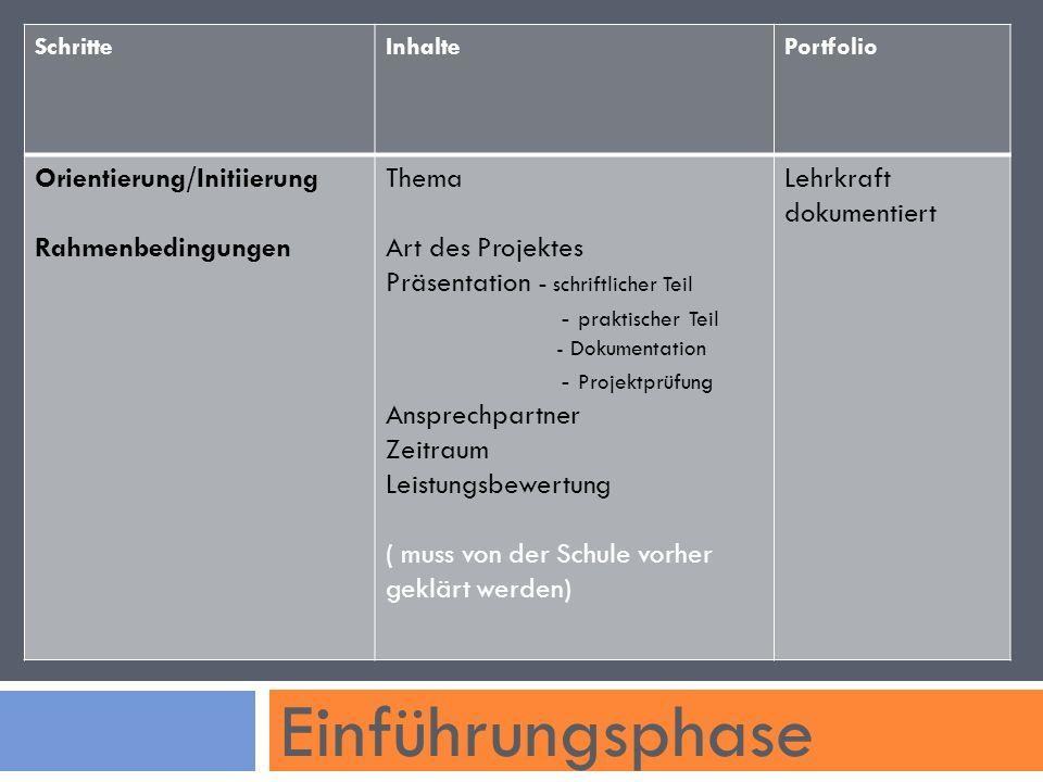 Einführungsphase Orientierung/Initiierung Rahmenbedingungen Thema