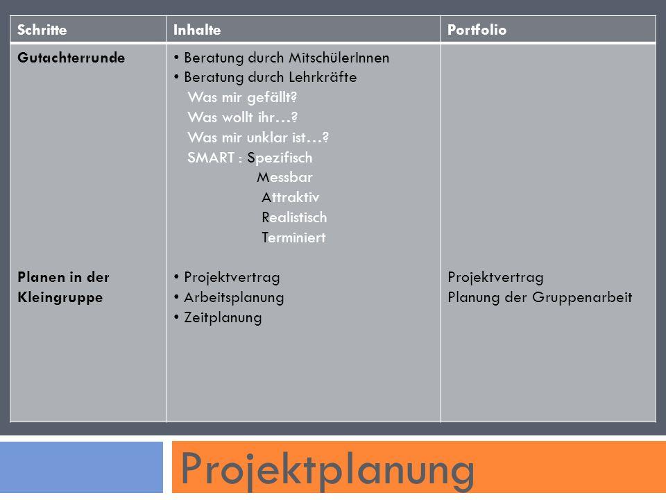 Projektplanung Schritte Inhalte Portfolio Gutachterrunde