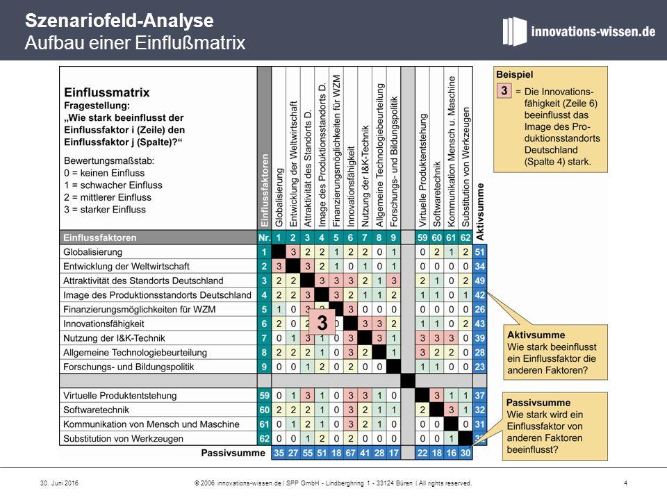 Szenariofeld-Analyse Aufbau einer Einflußmatrix