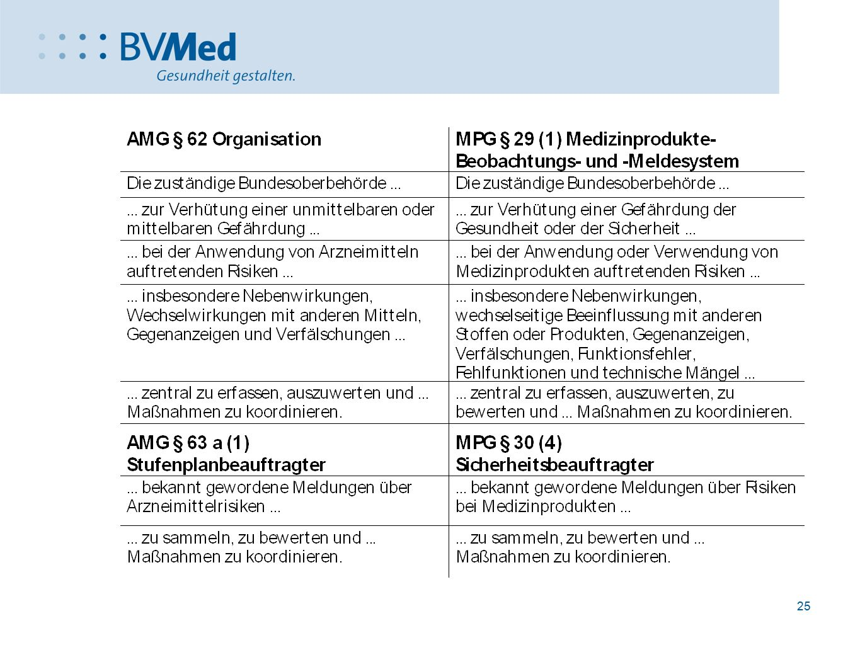 MPB-Idee im Gesundheitsministerium geboren worden vom damals dort Verantwortlichen für Arzneimittelbereich – siehe Pharmaberater
