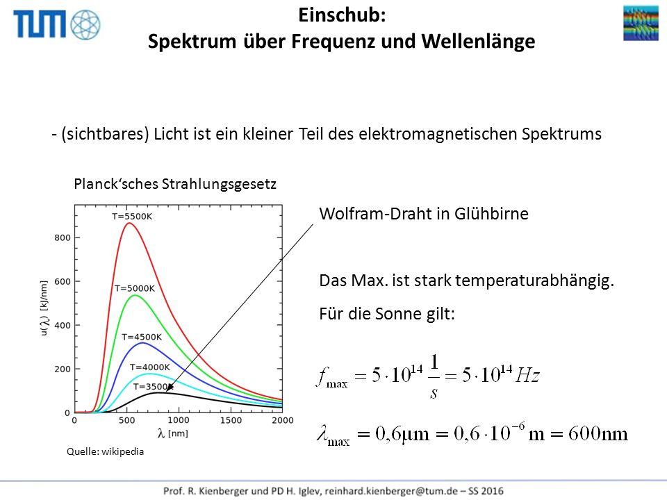 Einschub: Spektrum über Frequenz und Wellenlänge
