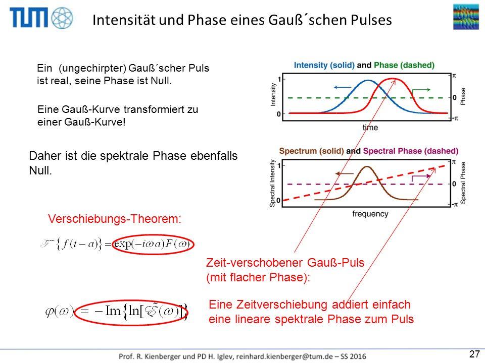 Intensität und Phase eines Gauß´schen Pulses