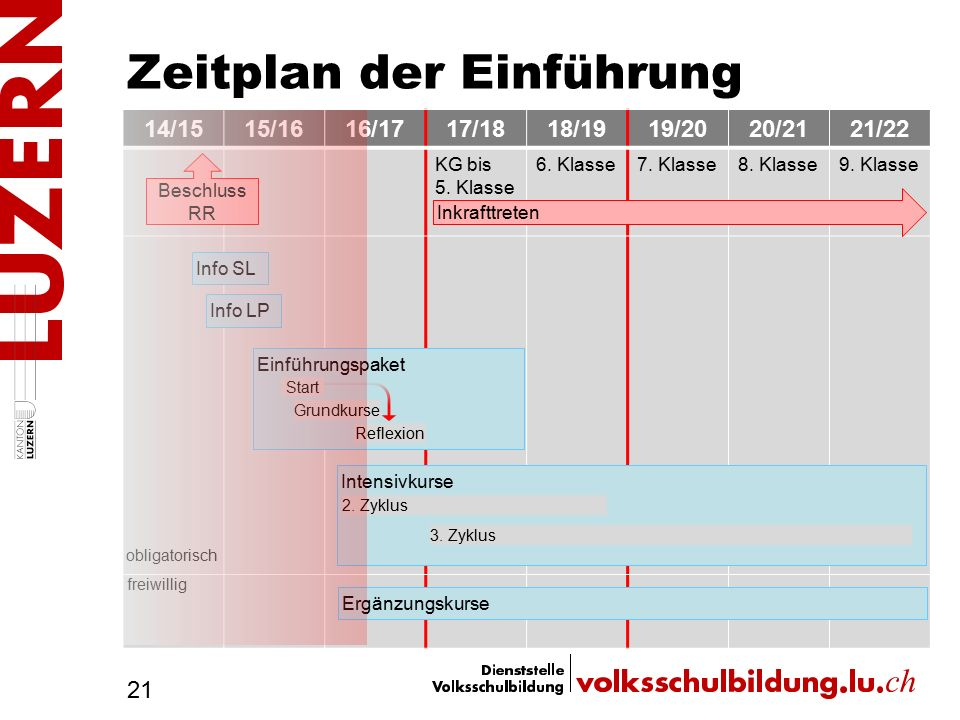 Zeitplan der Einführung