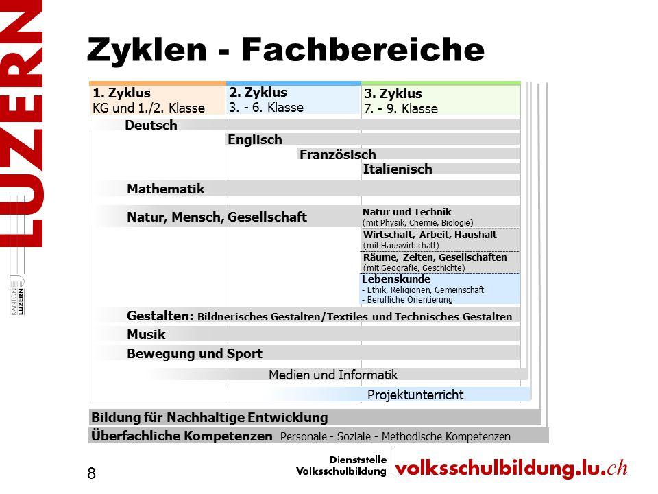 Zyklen - Fachbereiche 1. Zyklus 2. Zyklus 3. Zyklus
