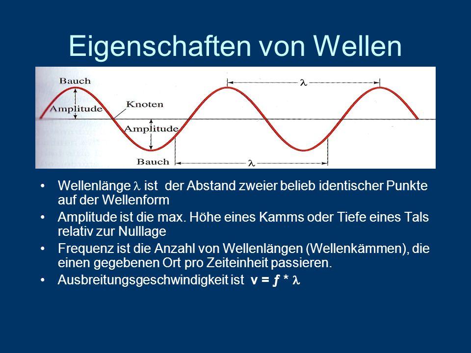 Eigenschaften von Wellen