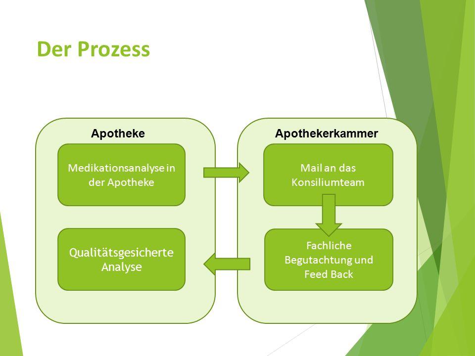 Der Prozess Apotheke Apothekerkammer