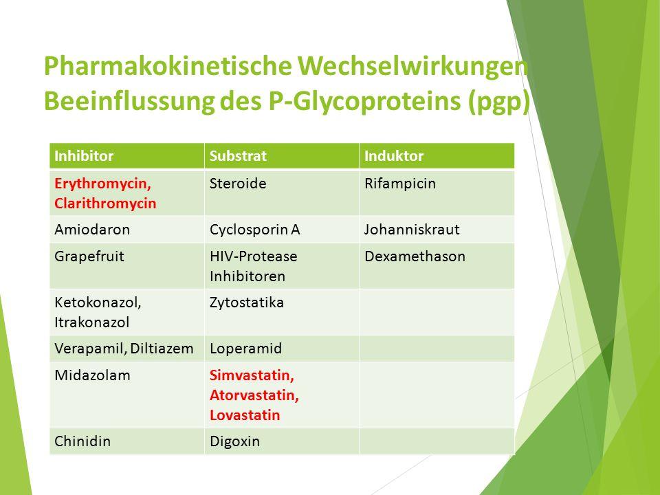 Pharmakokinetische Wechselwirkungen Beeinflussung des P-Glycoproteins (pgp)