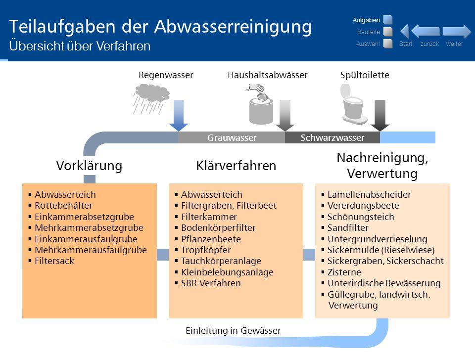 Teilaufgaben der Abwasserreinigung
