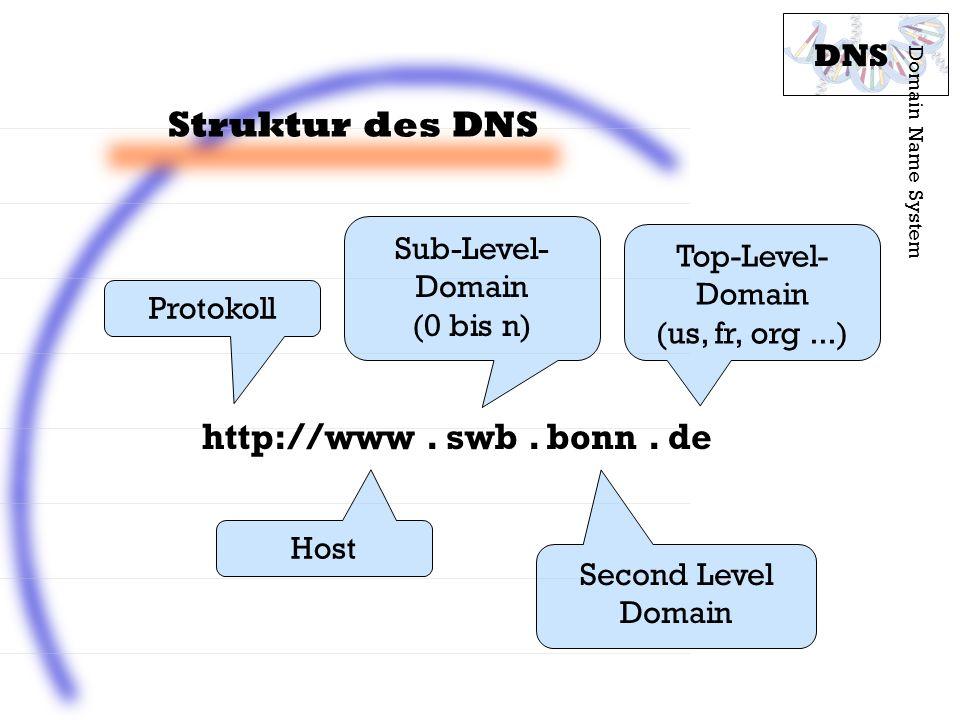 Struktur des DNS http://www . swb . bonn . de DNS Sub-Level-Domain
