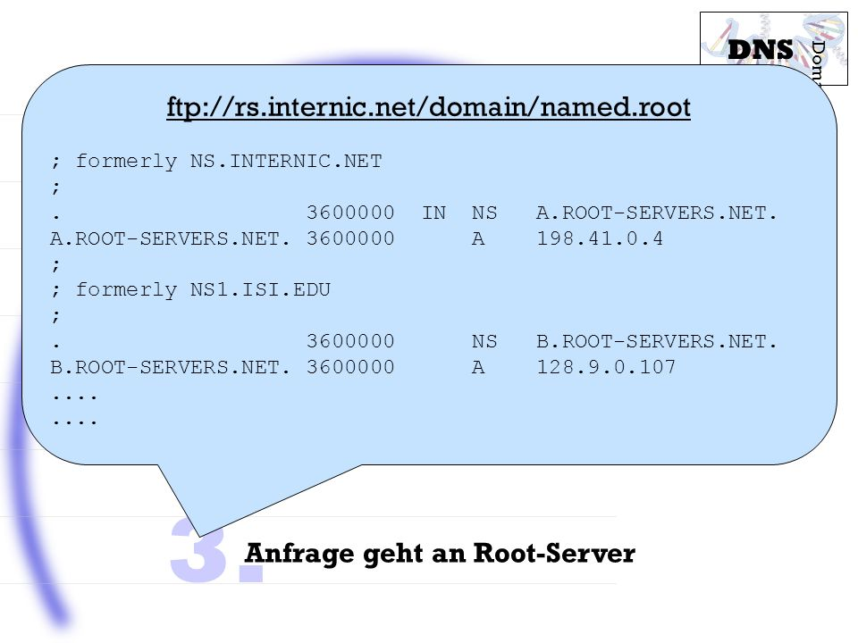 1. 2. 3. Struktur des DNS DNS ftp://rs.internic.net/domain/named.root