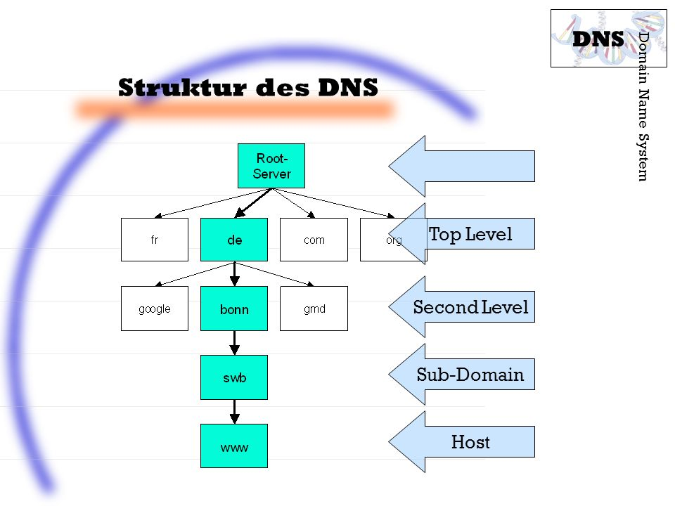 Struktur des DNS DNS Top Level Second Level Sub-Domain Host