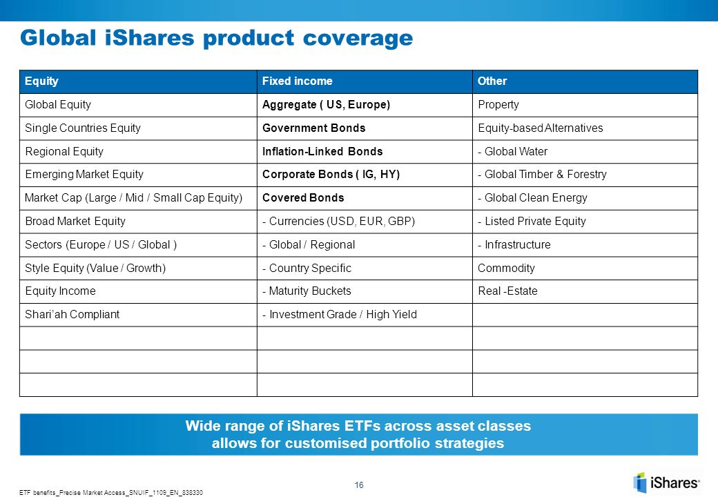 Global iShares product coverage