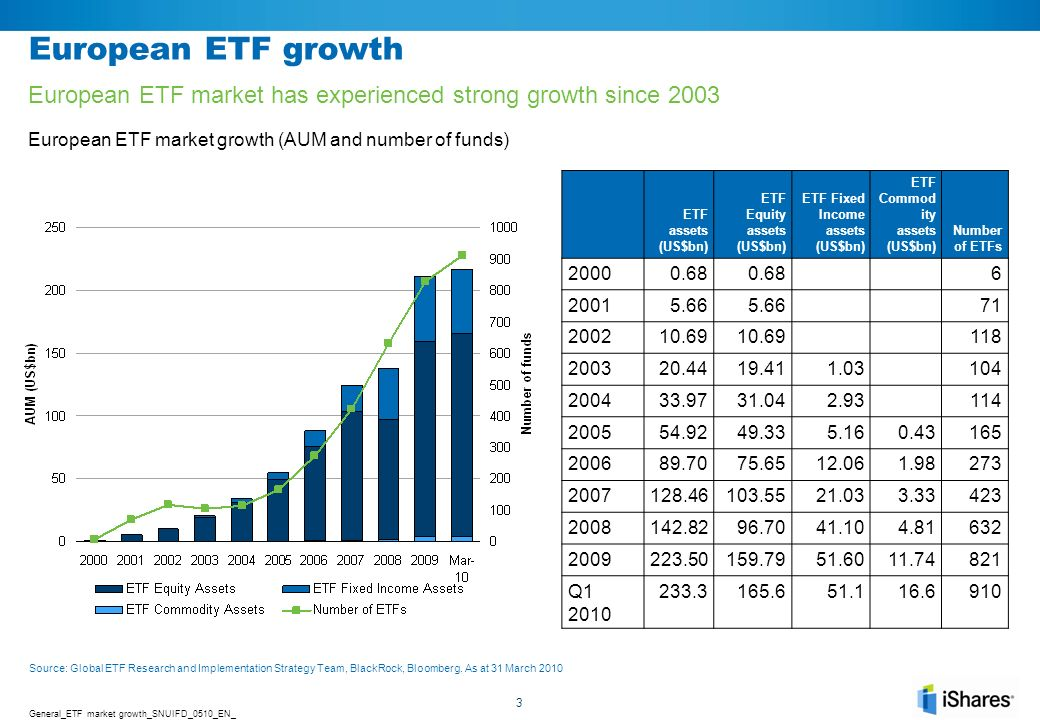 European ETF growth European ETF market has experienced strong growth since 2003. European ETF market growth (AUM and number of funds)