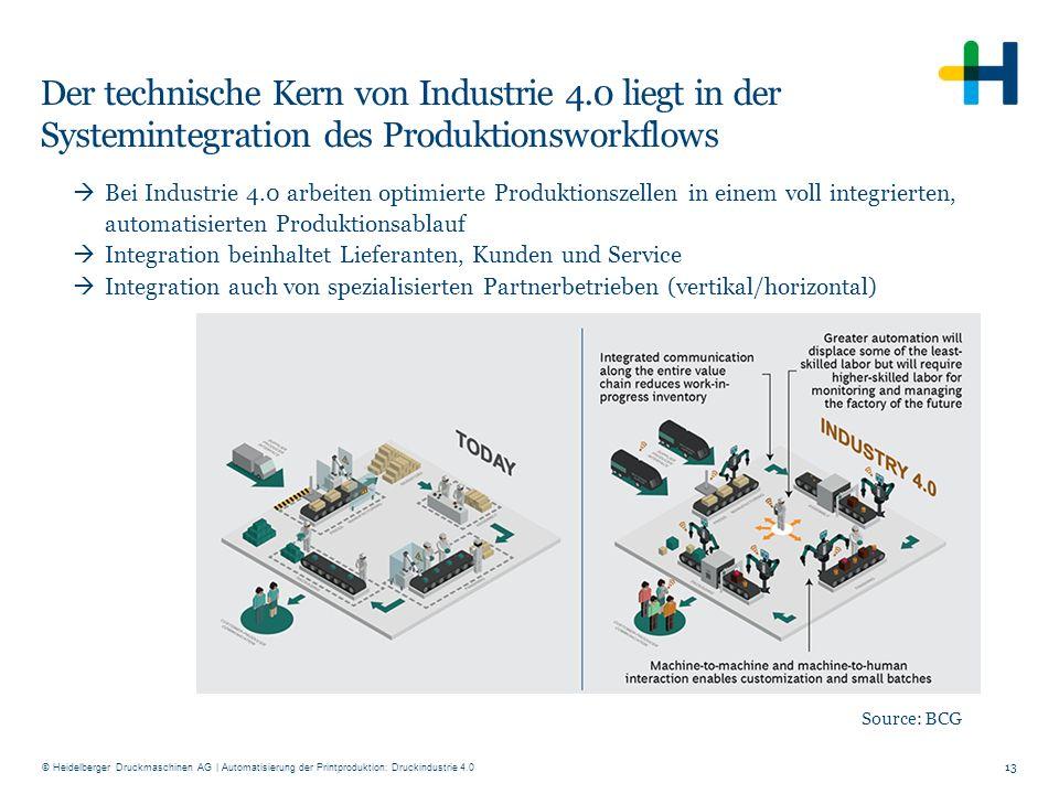 Der technische Kern von Industrie 4