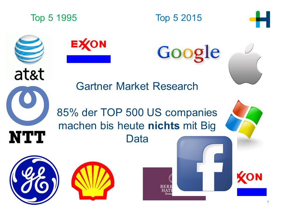 Top 5 1995 Top 5 2015.