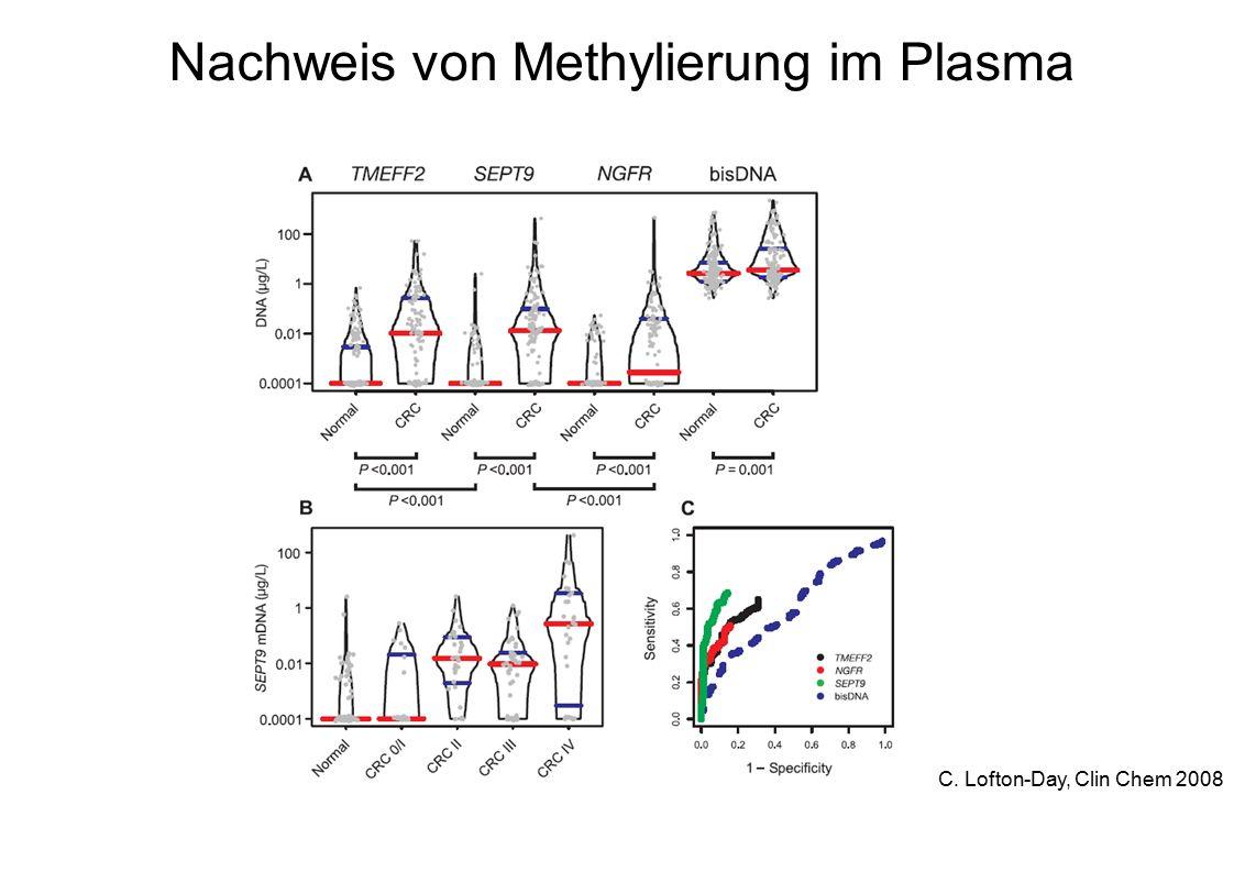 Nachweis von Methylierung im Plasma