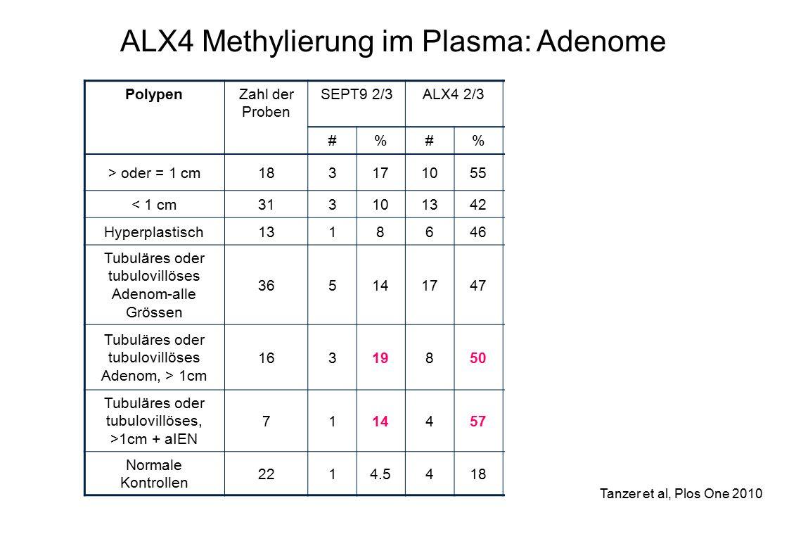 ALX4 Methylierung im Plasma: Adenome