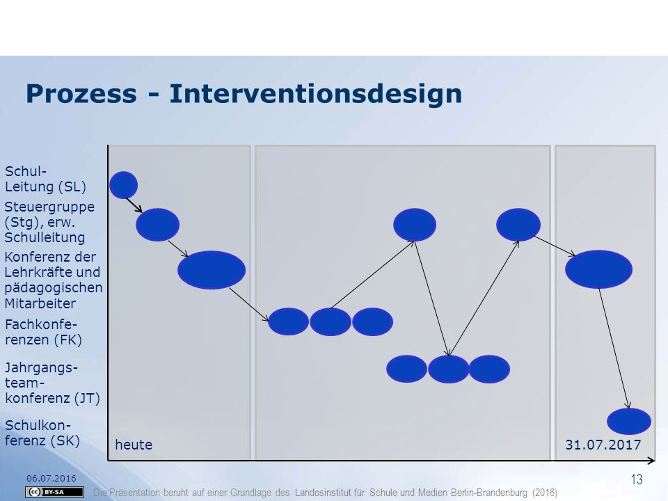 Prozess - Interventionsdesign