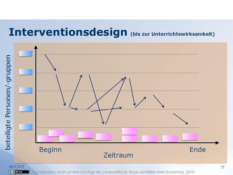 Interventionsdesign (bis zur Unterrichtswirksamkeit)