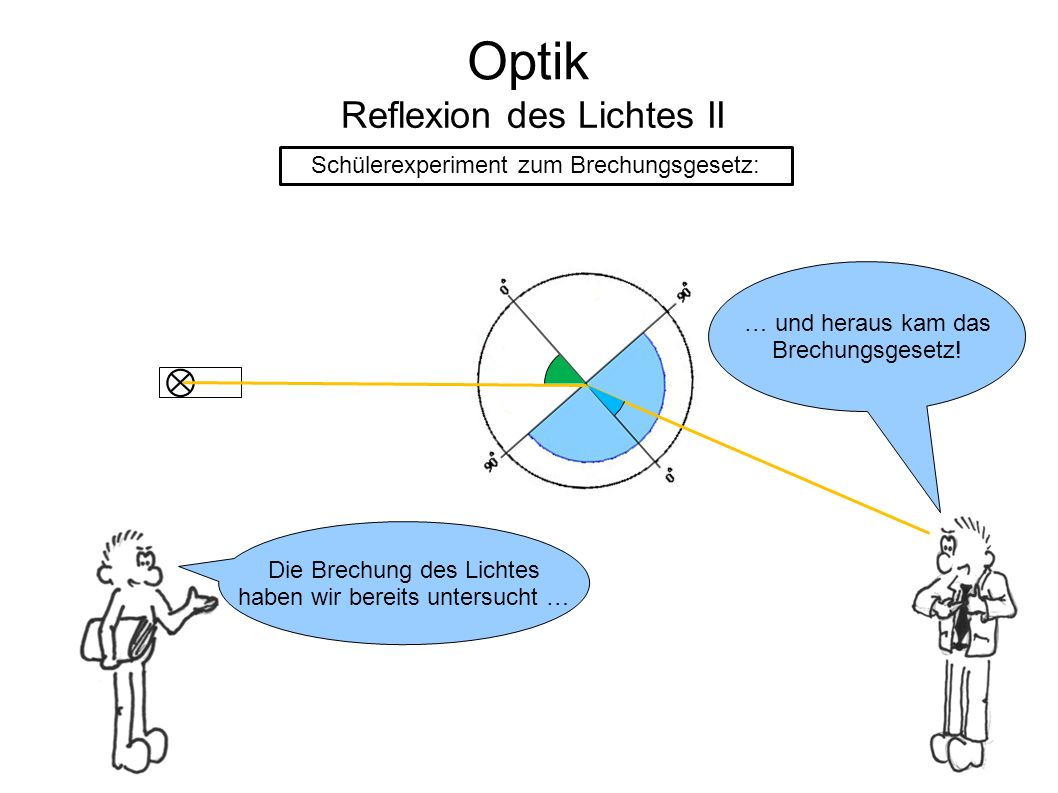 Optik Reflexion des Lichtes II Schülerexperiment zum Brechungsgesetz: