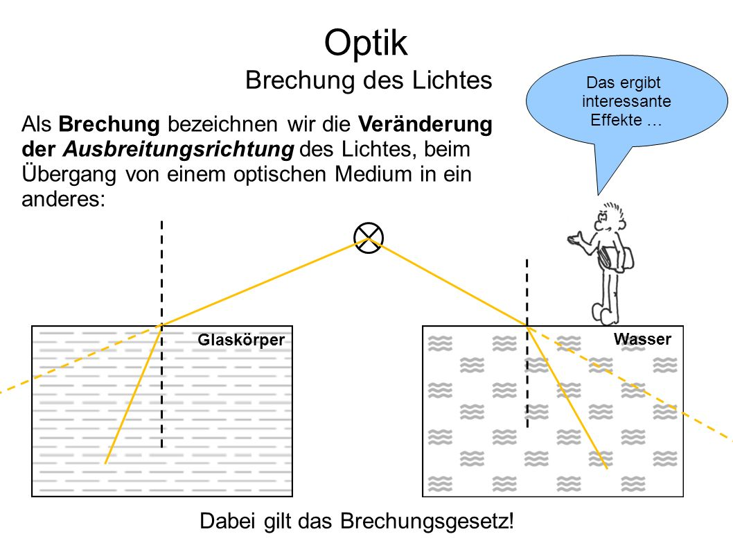 Optik Brechung des Lichtes