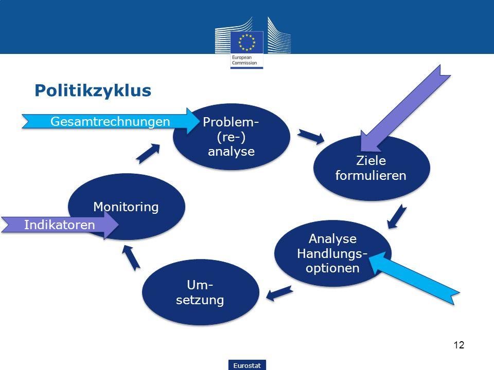 Politikzyklus Problem-(re-) analyse Gesamtrechnungen Ziele formulieren