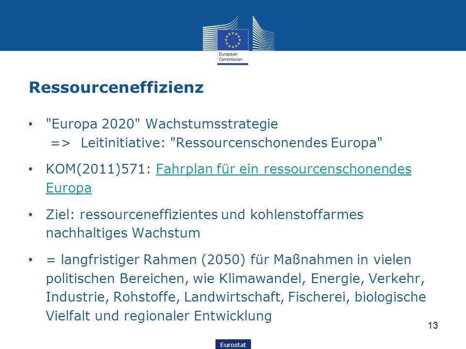 Ressourceneffizienz Europa 2020 Wachstumsstrategie => Leitinitiative: Ressourcenschonendes Europa