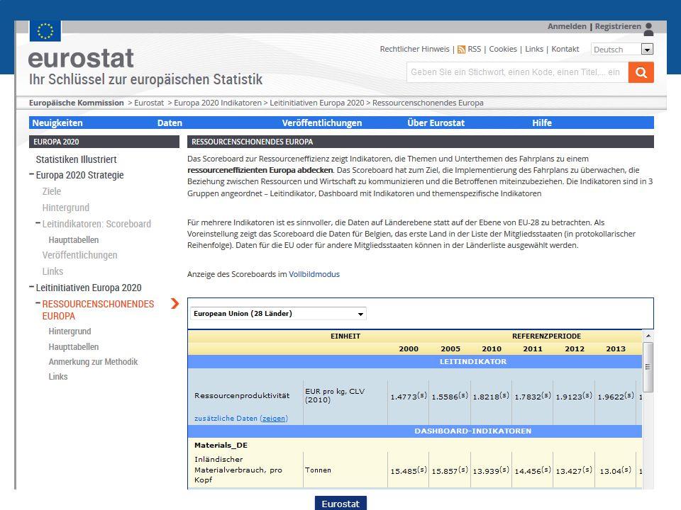 Ressourceneffizienz Überwachung (Monitoring) des Fahrplans: Scoreboard zur Ressourceneffizienz