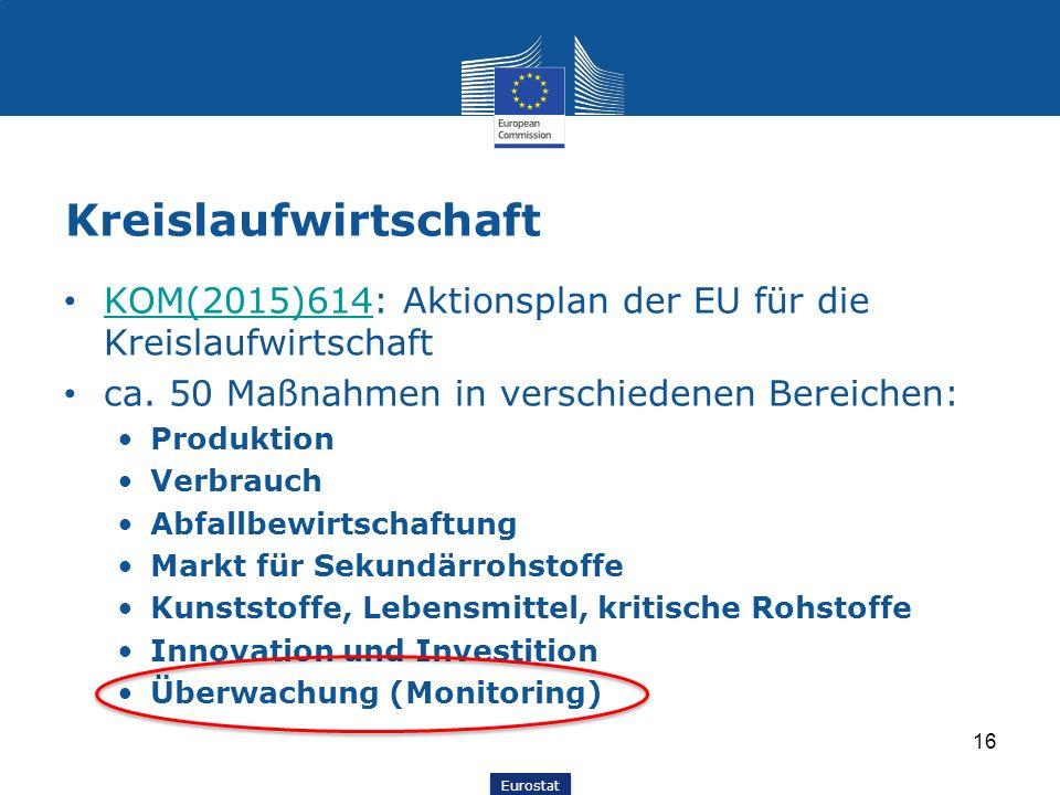 Kreislaufwirtschaft KOM(2015)614: Aktionsplan der EU für die Kreislaufwirtschaft. ca. 50 Maßnahmen in verschiedenen Bereichen: