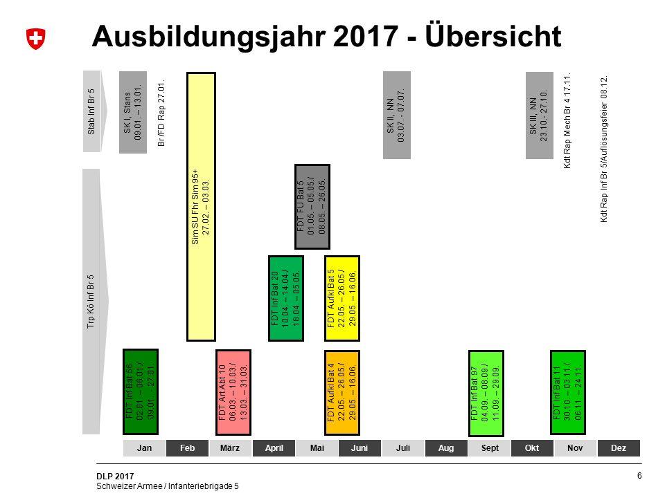 Ausbildungsjahr 2017 - Übersicht