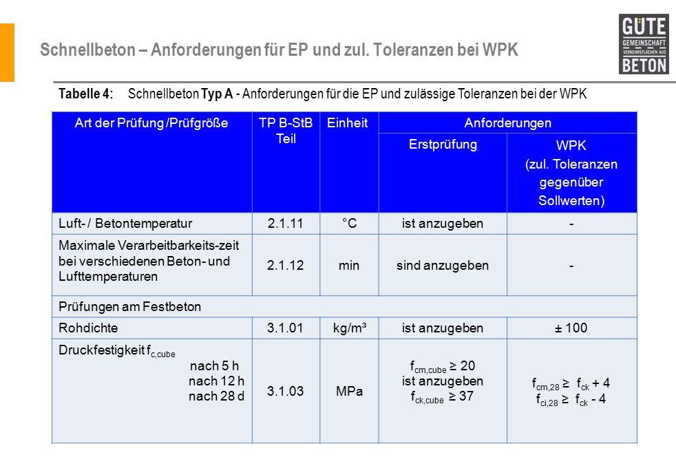 Schnellbeton – Anforderungen für EP und zul. Toleranzen bei WPK