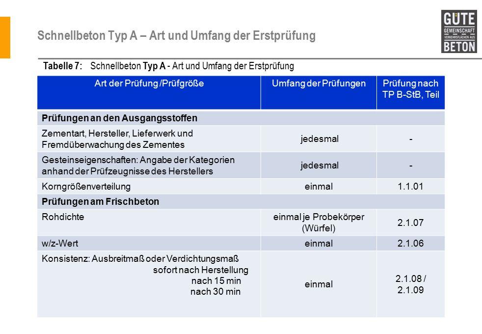 Schnellbeton Typ A – Art und Umfang der Erstprüfung