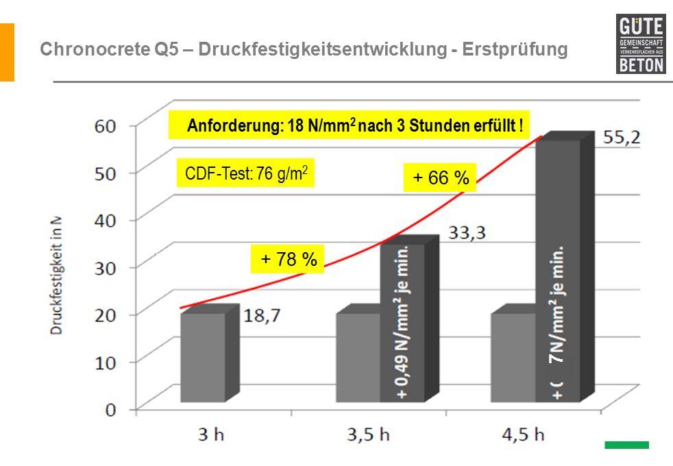 Chronocrete Q5 – Druckfestigkeitsentwicklung - Erstprüfung