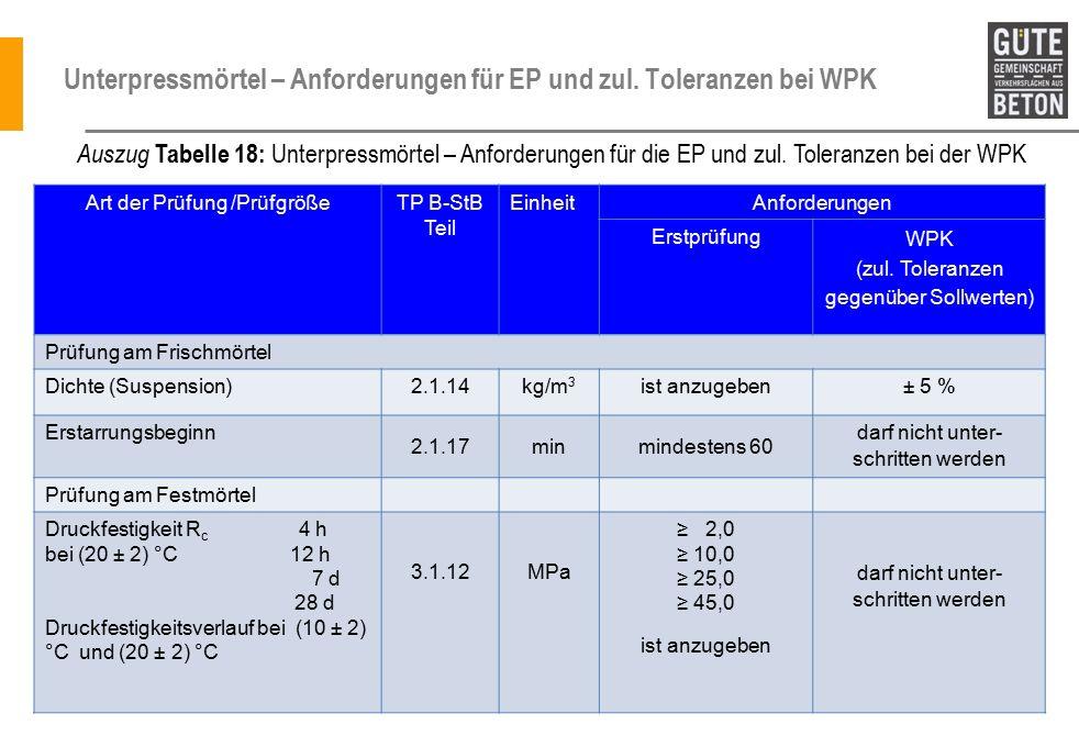 Unterpressmörtel – Anforderungen für EP und zul. Toleranzen bei WPK