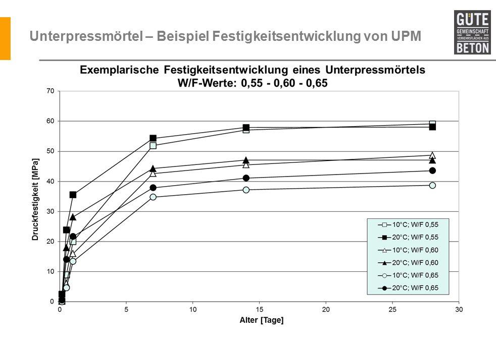 Unterpressmörtel – Beispiel Festigkeitsentwicklung von UPM