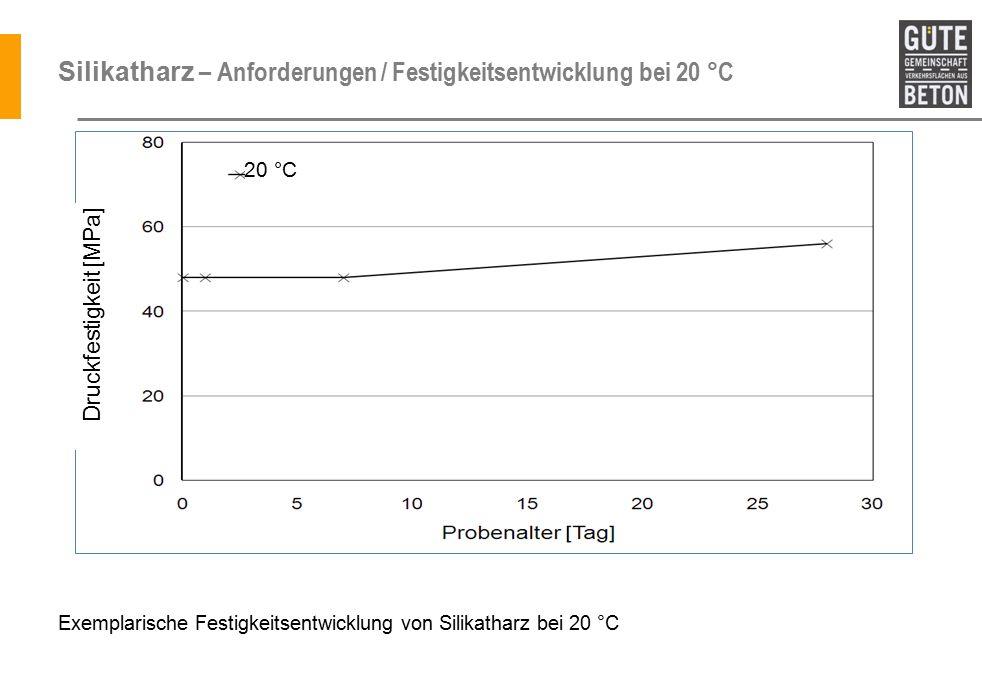 Silikatharz – Anforderungen / Festigkeitsentwicklung bei 20 °C