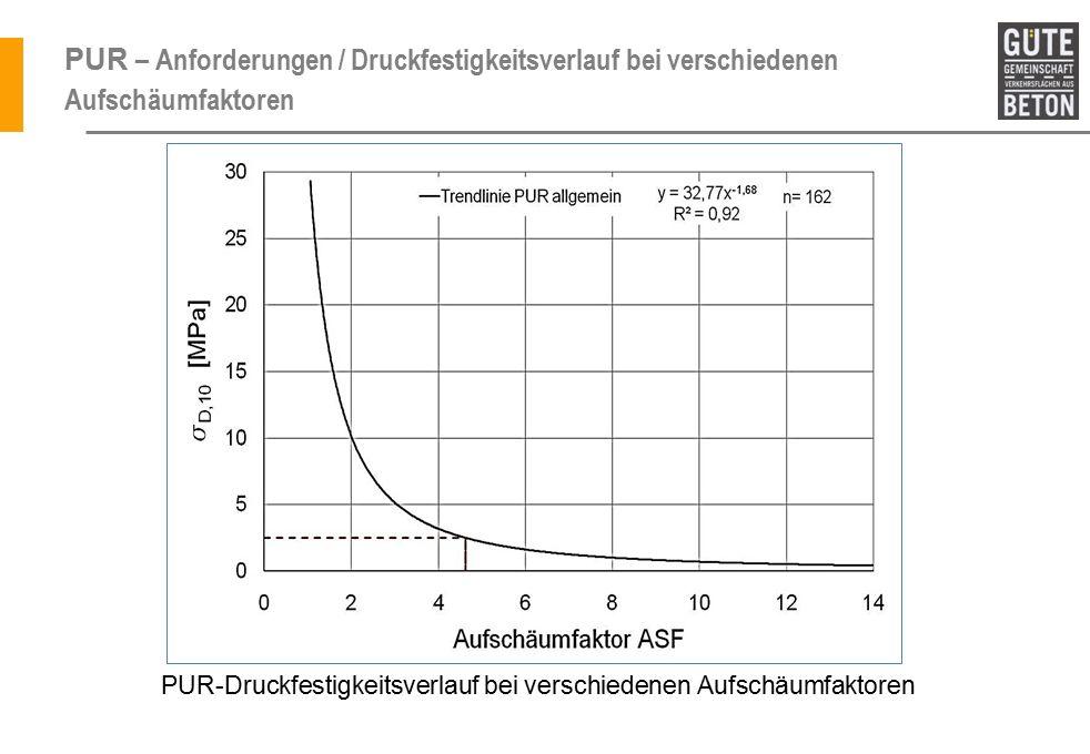 PUR – Anforderungen / Druckfestigkeitsverlauf bei verschiedenen Aufschäumfaktoren