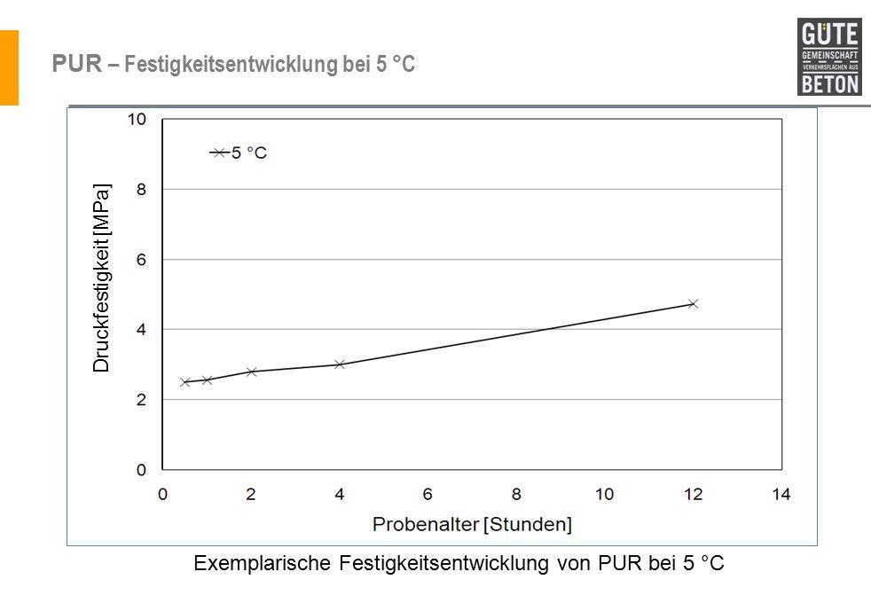 PUR – Festigkeitsentwicklung bei 5 °C
