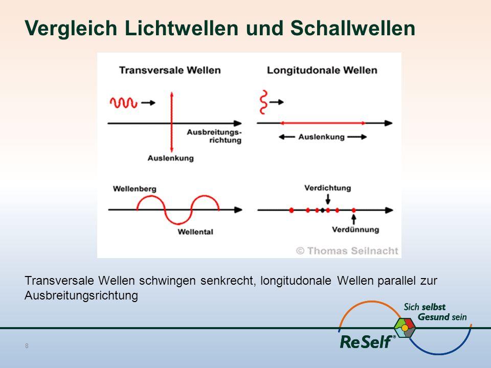 Vergleich Lichtwellen und Schallwellen